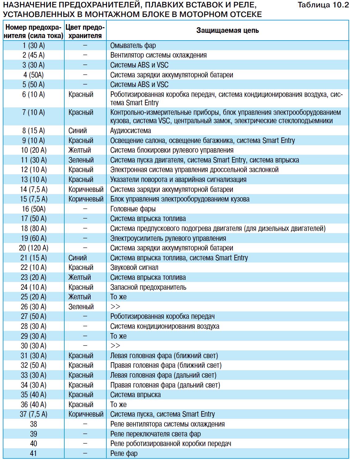 Схема предохранителей сцион
